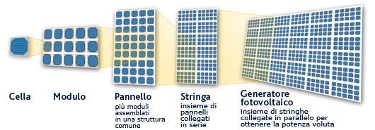 schema_pannelli
